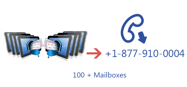 Secure Encrypted Email Chicago, Dallas, Milwaukee